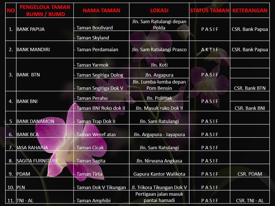 Daftar Taman Di Jayapura